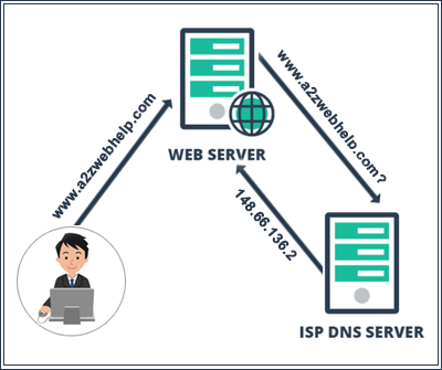 What is Domain Name System or DNS?